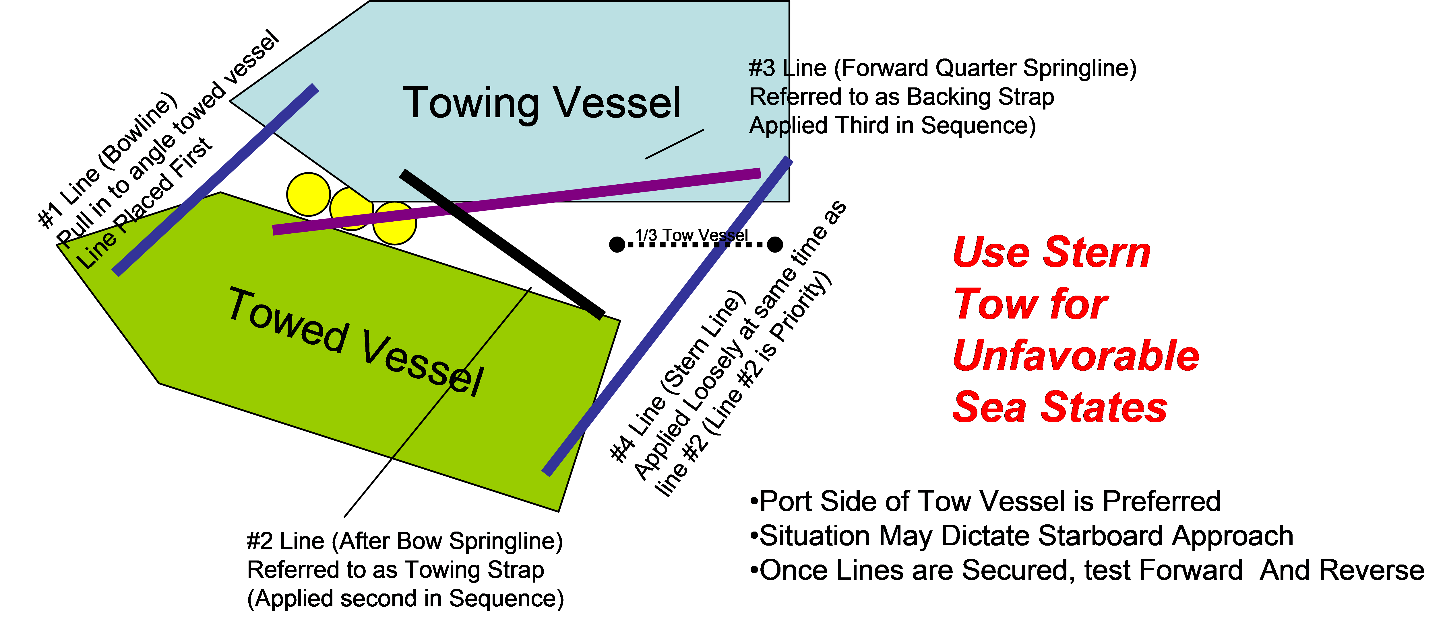 Side Tow Diagram