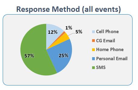 Everbridge Response Method all Events